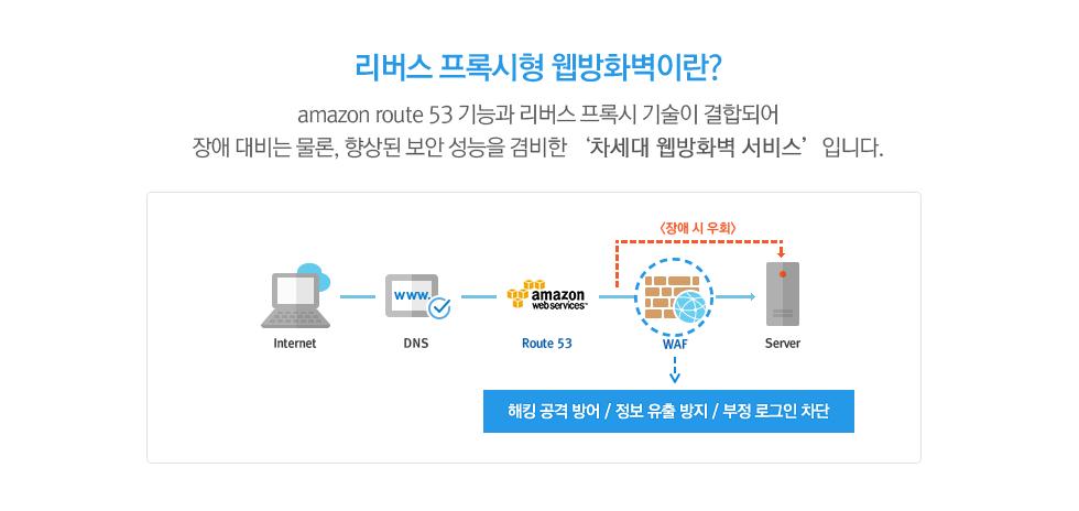 리버스 프록시형 웹방화벽이란? amazon route 53 기능과 리버스 프록시 기술이 결합되어 장애 대비는 물론, 향상된 보안 성능을 겸비한 '차세대 웹방화벽 서비스'입니다.