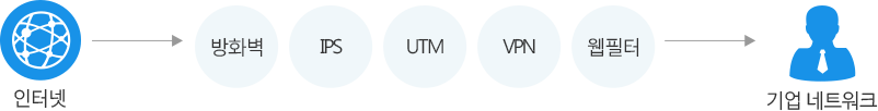 UTM 장비 기능 구성도:인터넷 → 방화벽, IPS, UTM, VPN, 웹필터 → 기업 네트워크