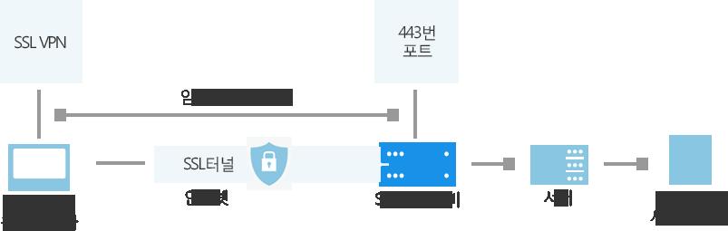 SSL VPN 구성도
