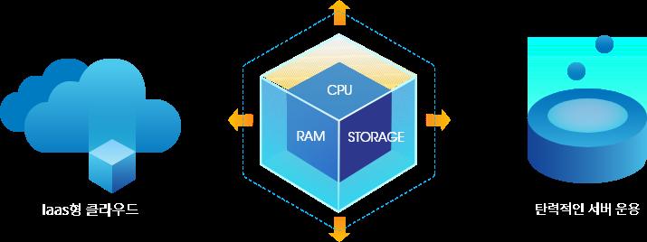 g클라우드는 CPU, RAM, STORAGE 모두 원하는 사양으로 설정할 수 있는 Iaas형 클라우드로 자유롭고 탄력적인 서버 운용이 가능합니다.