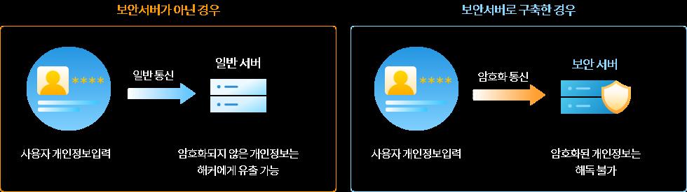 ssl보안서버인증서란?