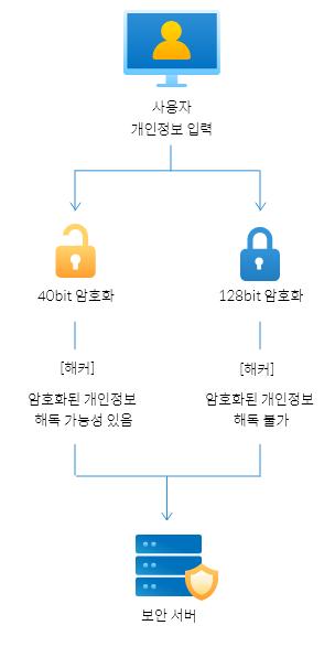 128bit 서버 보안 인증서 권장