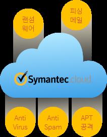 가비아 시만텍 이메일 보안 솔루션