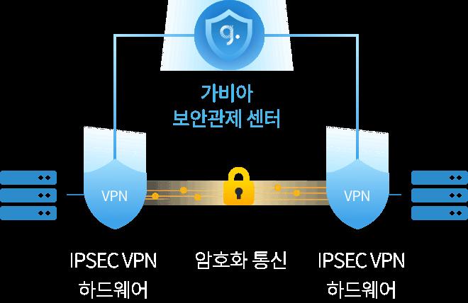 가비아 IPSEC VPN 구성도