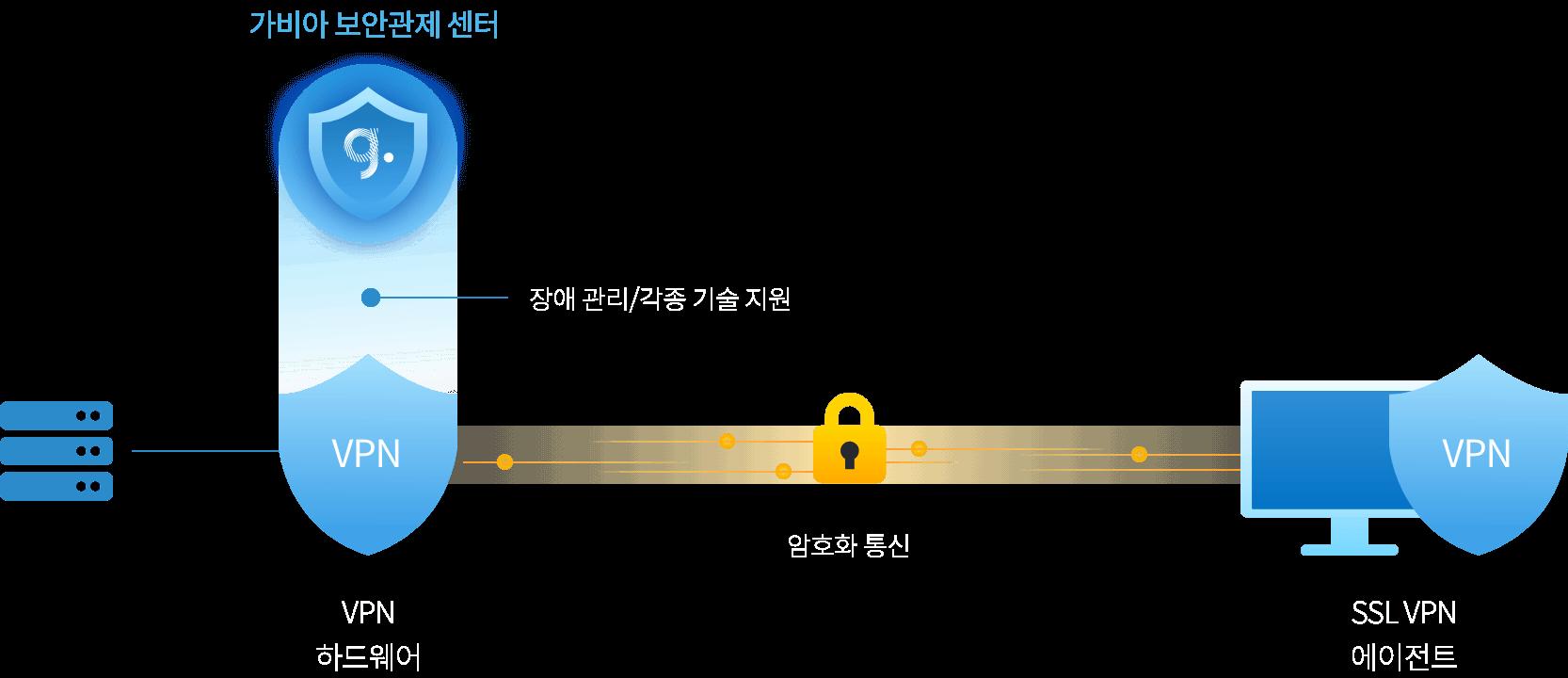 가비아 SSL VPN 구성도