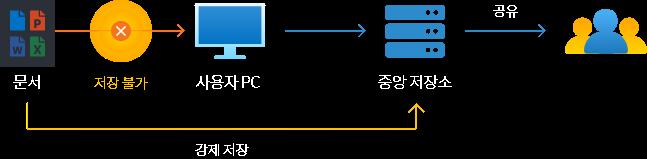 가비아 문서 중앙화 시스템 구성도