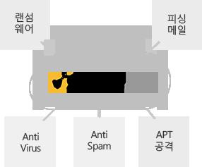 랜섬웨어, 피싱 메일, 안티 바이러스, 안티 스팸, APT 공격을 차단합니다