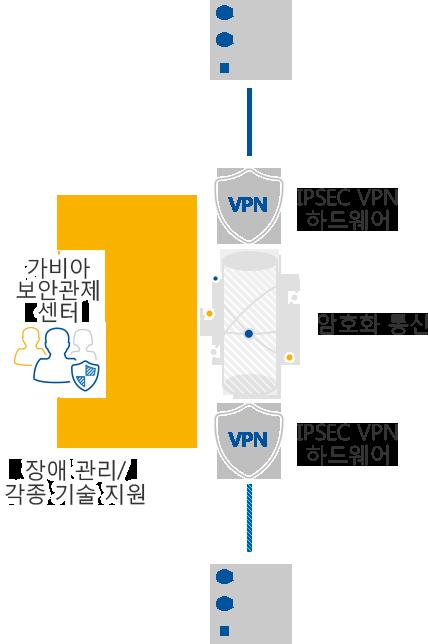 보안/터널 게이트웨이 구간에 보안 서비스를 제공해 주는 보안 프로토콜로 장비 대 장비간 사설망 연결 통신합니다.