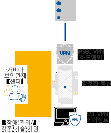 SSL/TLS는 TCP 기반의 애플리케이션의 종단 간(End To End)  보안 서비스를 위해 만들어진 전송 계층 프로토콜로 클라이언트와 장비 간 사설망 연결 통신합니다.