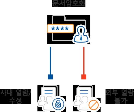 모든 문서의 파일 자체를 암호화하여 허용된 인가자들만 열림할 수 있으며 외부 및 비인가자들은 차단됩니다.