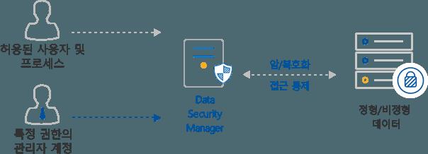 허용된 사용자와 특정 권한이 관리자 계정으로 정형 혹은 비정형 데이터의 접근을 허용 및 통제합니다.