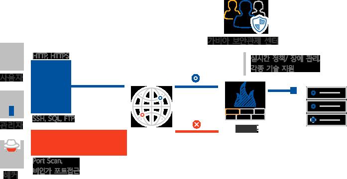 사용자, 관리자는 허용하고, 해커 등 비인가 포트 접근 시에는 네트워크 통신 접근을 차단합니다.