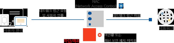 네트워크 미인증 또는 최신 보안 패지 미적용인 경우, NAC을 통해 차단 및 격리됩니다.
