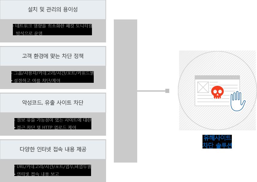 유해사이트 차단 솔루션은 고객 환경에 맞는 정책에 의해 악성코드 및 유해 사이트를 차단합니다.