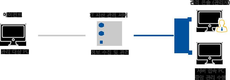 관리 대상 PC의 정보를 수집 및 관리하여 중앙 관리 사용 환경을 제공합니다.